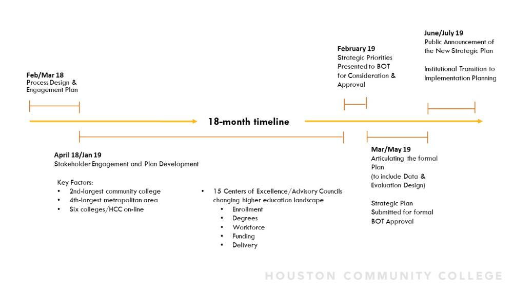 2019 Strategic Plan Timeline