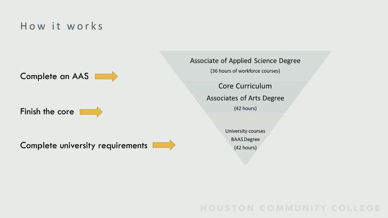 How it Works:  The BAAS degree consists of three elements: AAS Degree, Core Curriculum, and the upper-level courses taken at the university level. All three of these elements are composed in every BAAS degree.