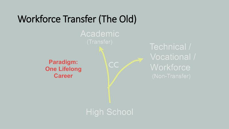 The old pathway for the workforce transfer made the student choose between going directly into the workforce or continuing one's education at the university.