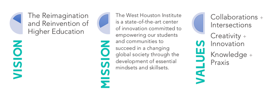 Vision:  The Reimagination and reinvention of higher education; Mission:  The West Houston Institute is a state-of-the-art center of innovation committed to empowering our students and communities to succeed in a changing global society through the development of essential mindsets and skillsets; Values:  Collaborations + Intersections, Creativity + Innovation, Knowledge + Praxis
